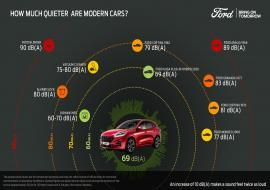 Ford Kuga Sound Infographic